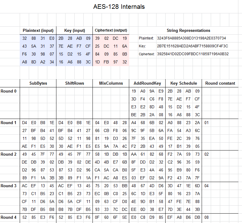 AES cipher internals in Excel