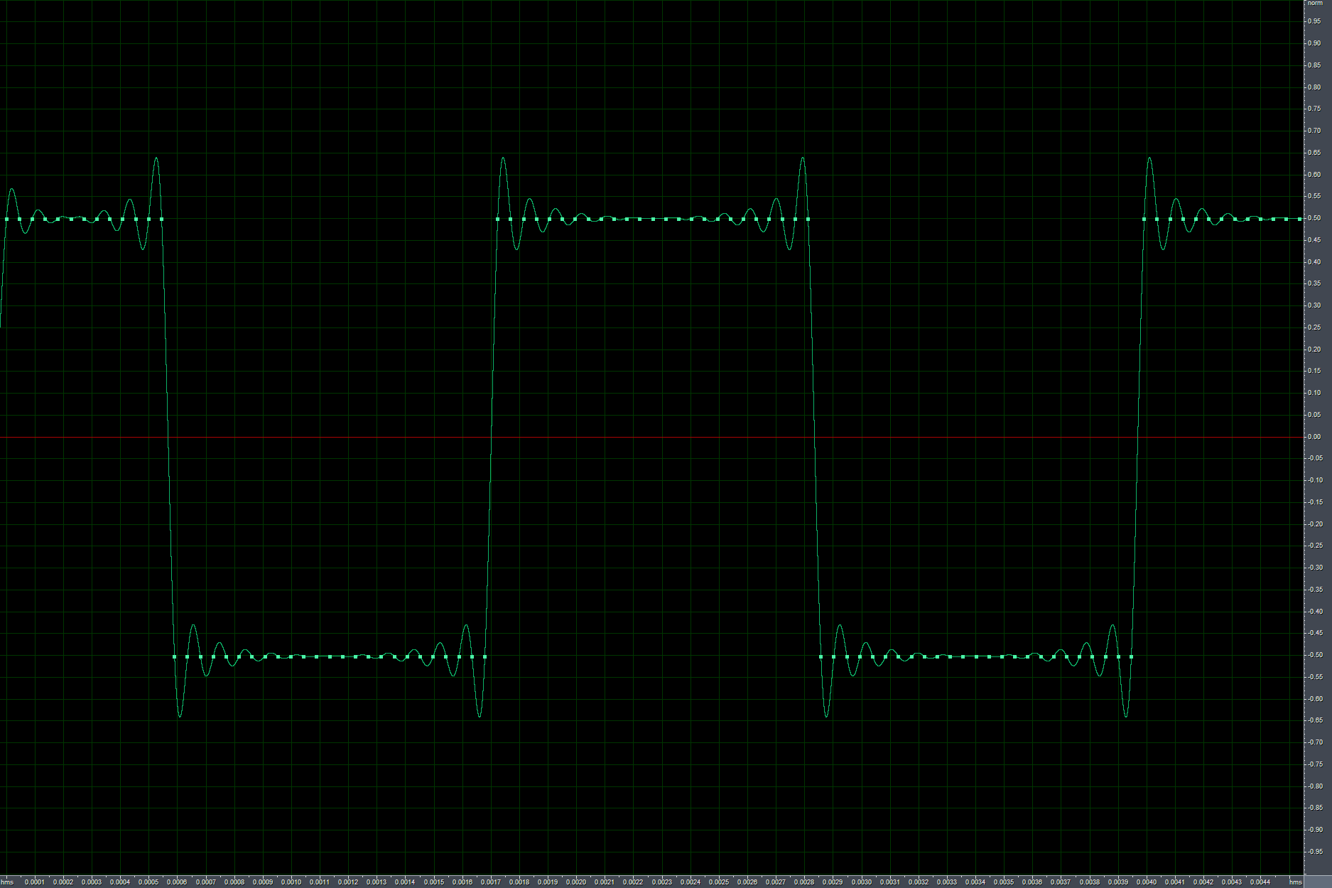Band-limited square waves