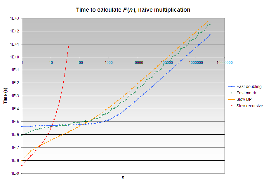 Fast Fibonacci algorithms